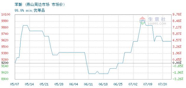 生意社:7月21日中沙天津石化苯酚价格稳定