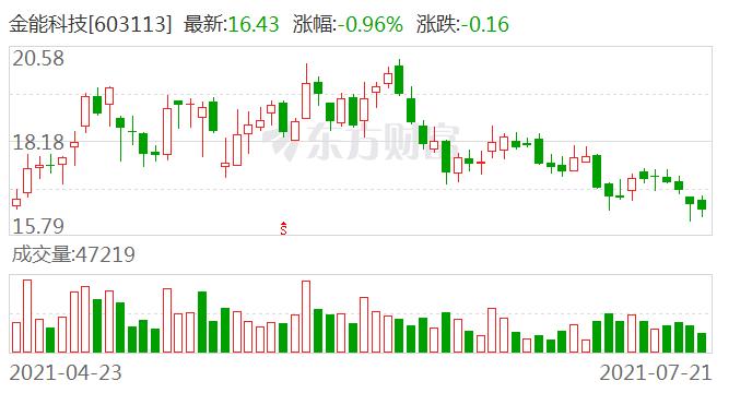 金能科技:截至2021年7月20日公司股东共22908户