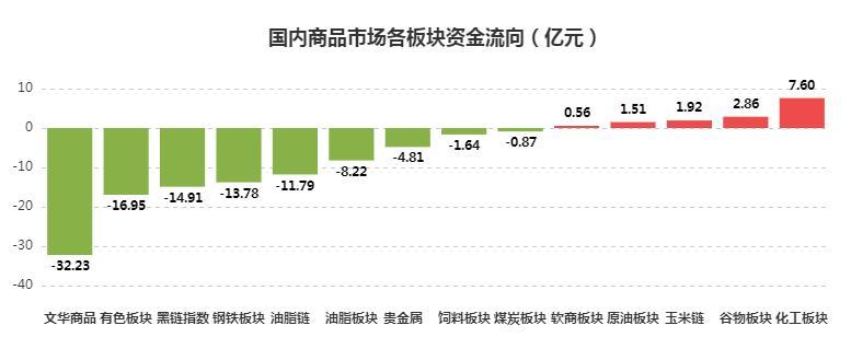 [文华统计]资金流向:商品资金大幅流出 铁矿遭近12亿资金抛弃