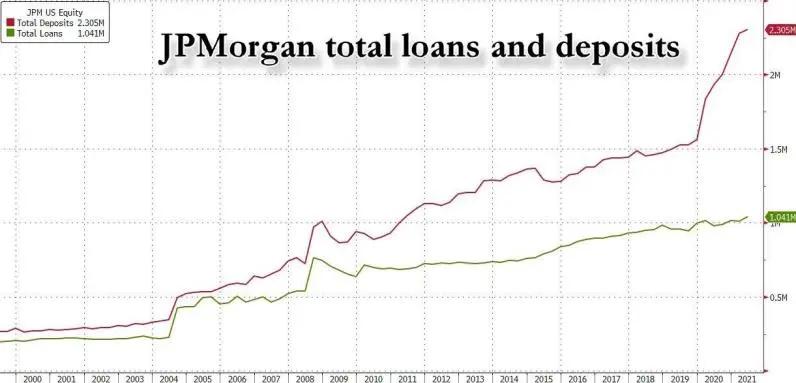 华尔街大行Q2在做什么?抛股票、买债券、囤现金