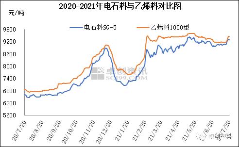 PVC:乙烯料价格上调 预售接单一般