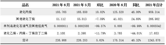 [LPG]2021年6月进出口分析:进口量同环比均有明显增长