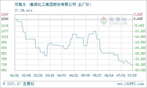 生意社:7月22日鲁西化工双氧水价格行情
