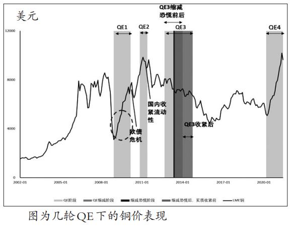 铜价上行趋势未完?