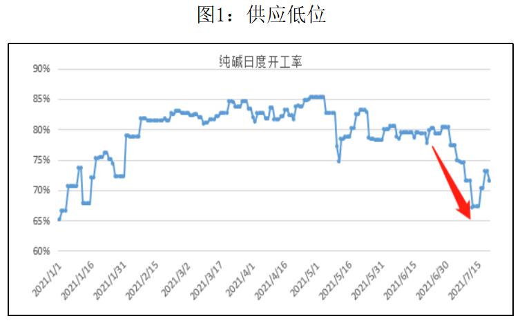 纯碱:现货涨价预期,期货增仓上行显乏力