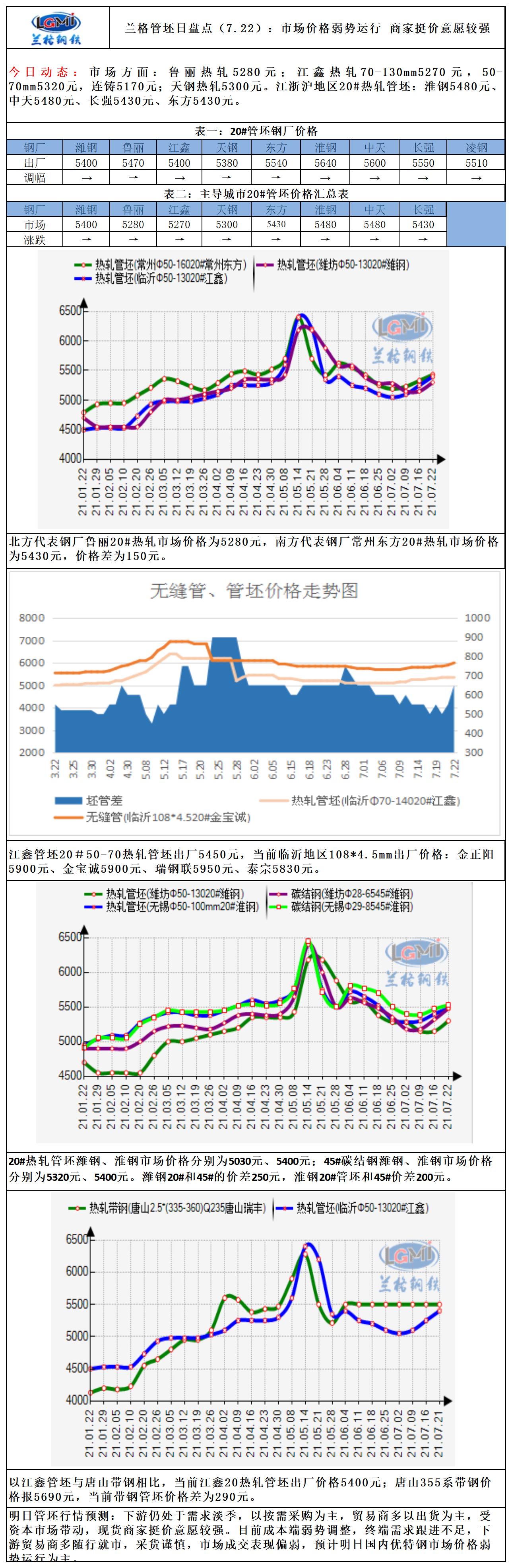 兰格管坯日盘点(7.22):市场价格弱势运行 商家挺价意愿较强