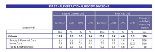 联合利华今年上半年销售增长5.4%至258亿欧元