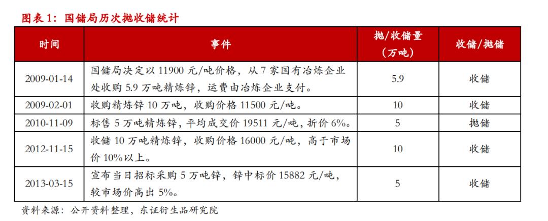 【热点报告——锌】抛储助力累库,锌价承压回落