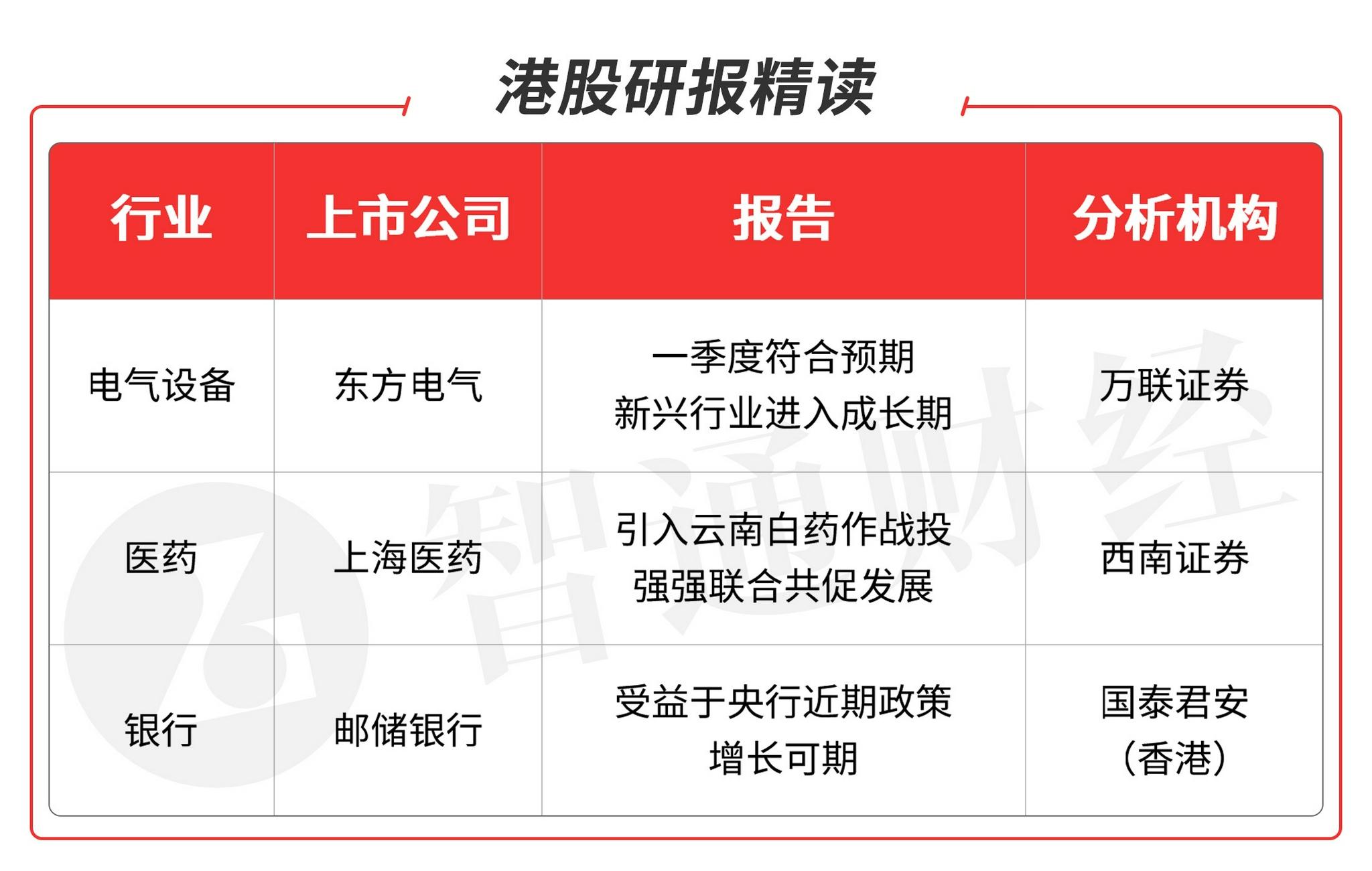 智通港股研报精读(07.23)   看好电气设备板块龙头公司、医药板块龙头股和银行板块重点品种