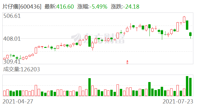 控股股东欲卖股偿债 片仔癀两日市值蒸发逾441亿元