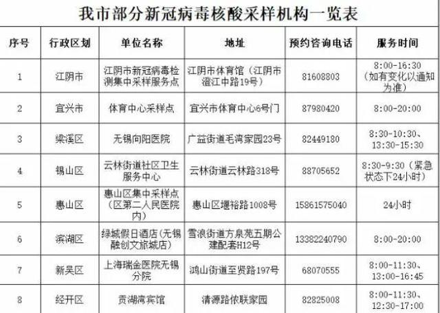 江苏省无锡市公布外省1例无症状感染者轨迹,曾去多个景区