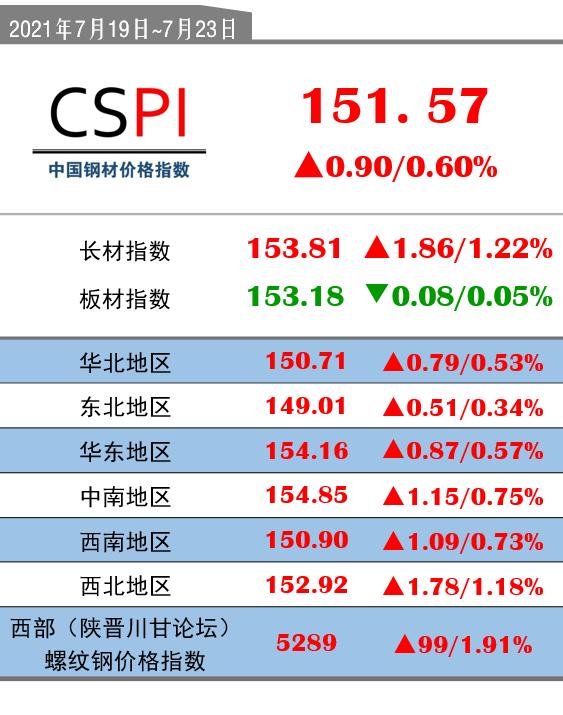 CSPI(7月19日-7月23日):151.57(+0.90/+0.60%)