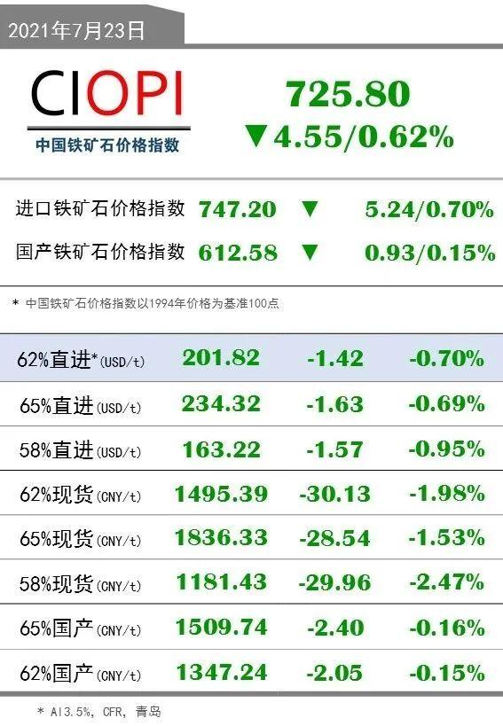 7月23日OPI 62%直进:201.82(-1.42/-0.70%)