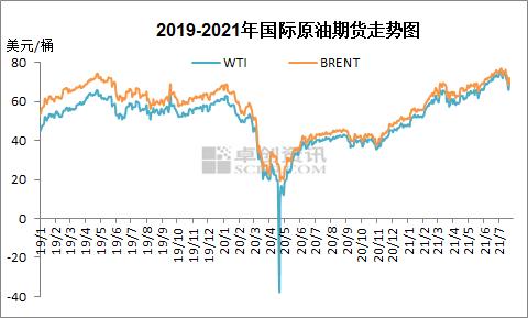 原油连涨难改下调预期 本轮成品油零售限价将遇年内第二次下调