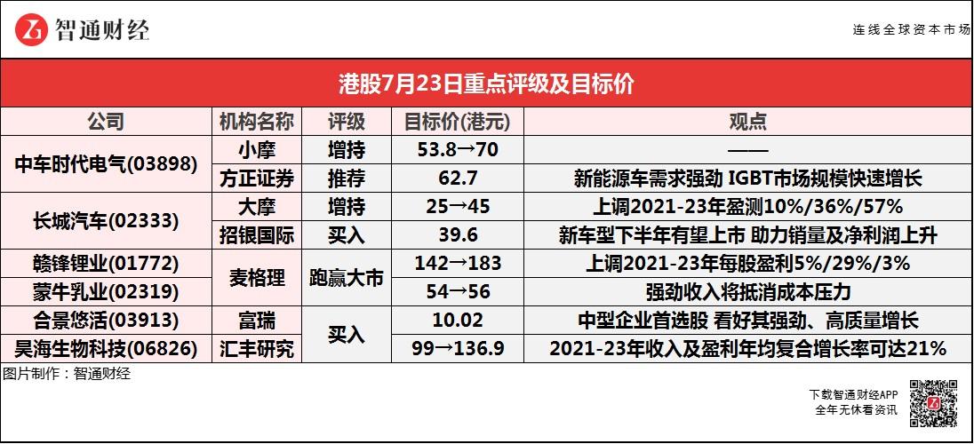智通每日大行研报丨中车时代电气(03898)获小摩看高至70港元 大摩大幅上调长城汽车(02333)目标价
