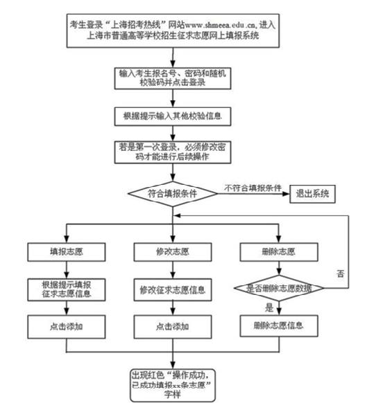 上海本普录取结果可查 第一次征求志愿26日开始