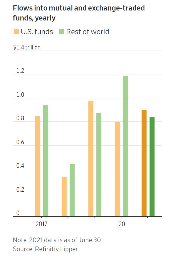 全球资金抱团!上半年9000亿美元流入美国基金 创30年新高