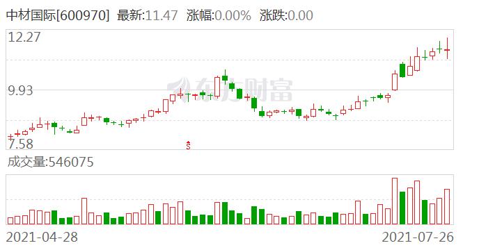 【调研快报】中材国际接待博时基金等多家机构调研
