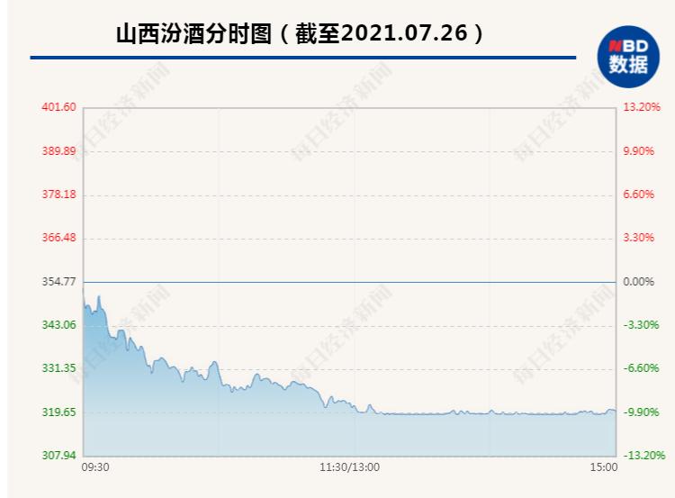 """4000亿超级白马股午后半小时跌停,市值蒸发400多亿,网友心慌:""""站岗,我觉得要凉凉了"""""""