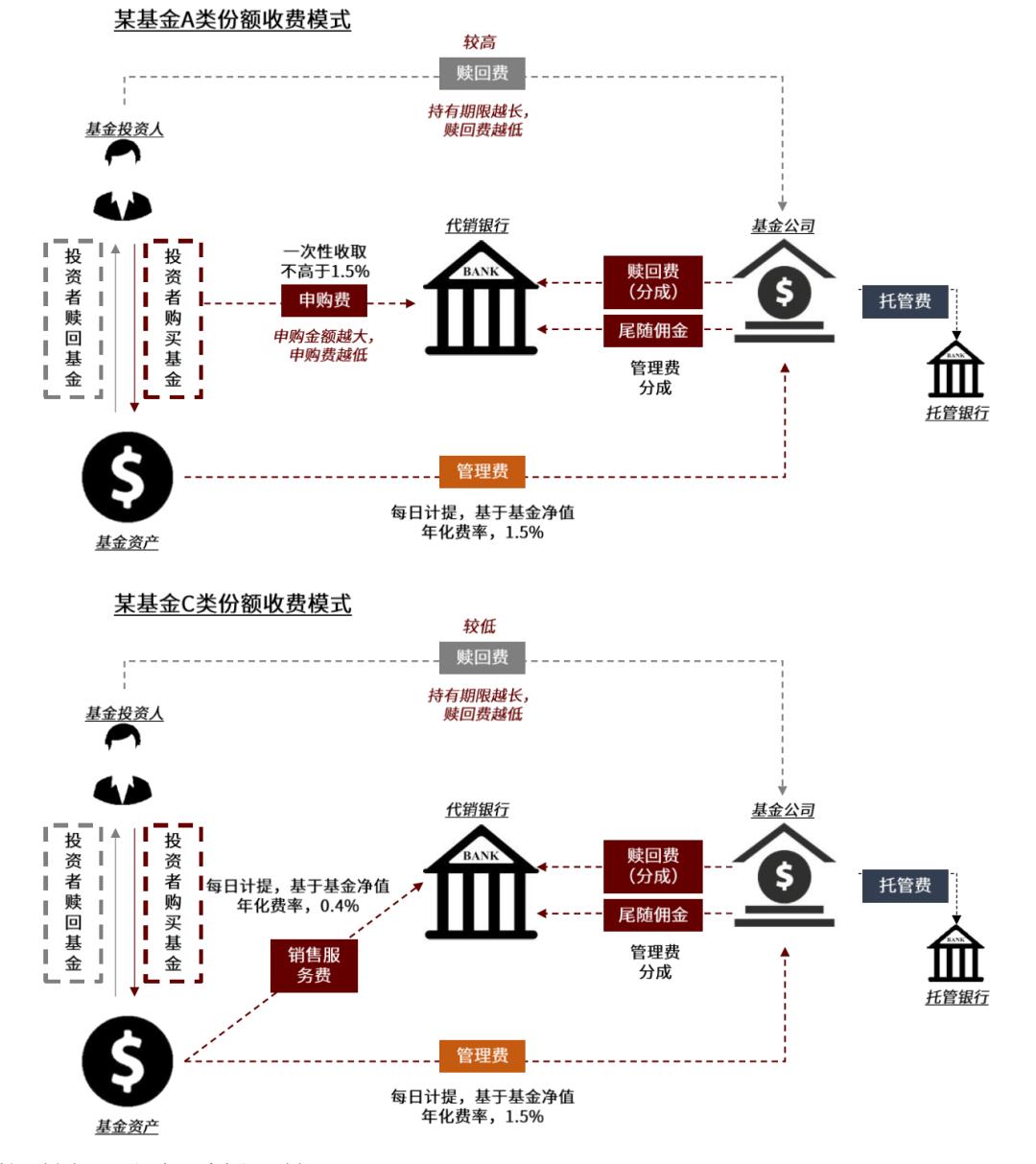 资料来源:各银行APP,公司官网,中金公司研究部
