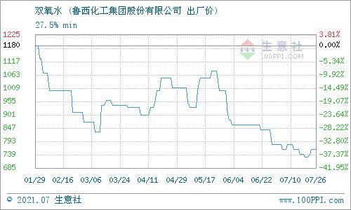 生意社:7月27日鲁西化工双氧水价格行情