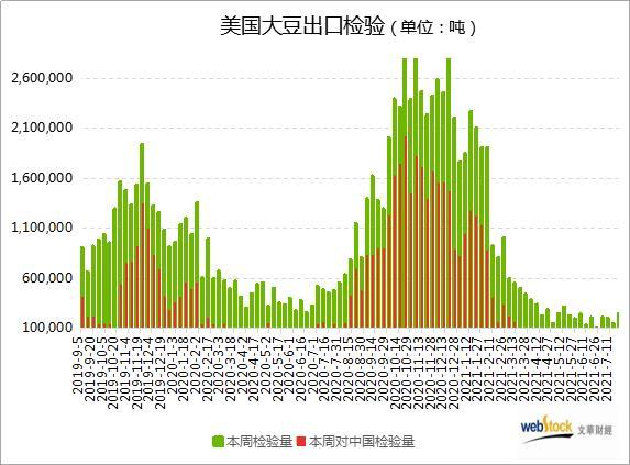 美豆出口检验创2个月新高 但不足去年同期一半