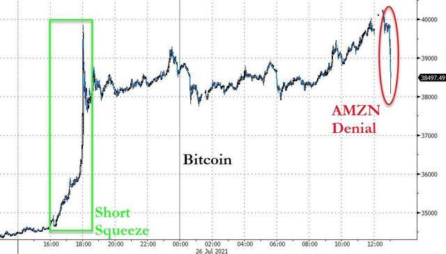 比特币闪跌上千美元 亚马逊否认将接受数字货币支付的报道