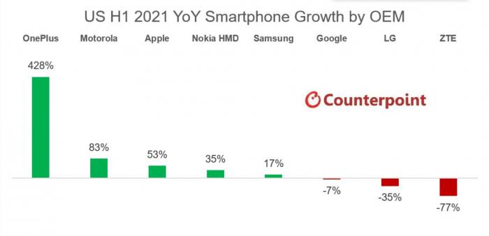 LG退出后留下的美国手机市场空白正由一加、摩托罗拉和诺基亚填补