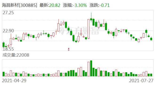 海昌新材:我司9月份可以解禁的股东是张君及桐乡海富投资股权中心(有限合伙)