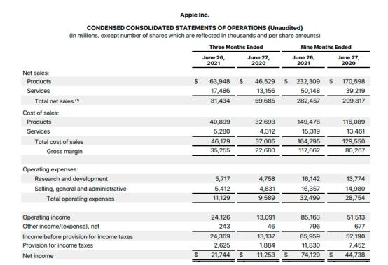 苹果第三季度业绩亮眼,iPhone销售额超395亿美元,同比增近五成