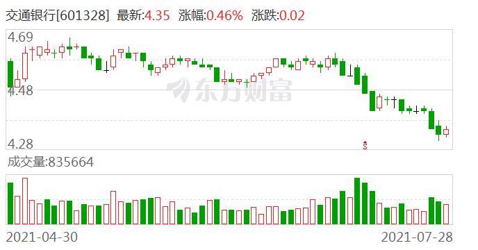 贷款违规流入房地产市场 交通银行上海自贸区分行被罚50万