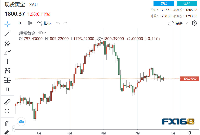 "IMF""显著上调""发达经济体增长预期、市场静待美联储利率决议结果 美元冲高回落 金价或下探6月低点?"