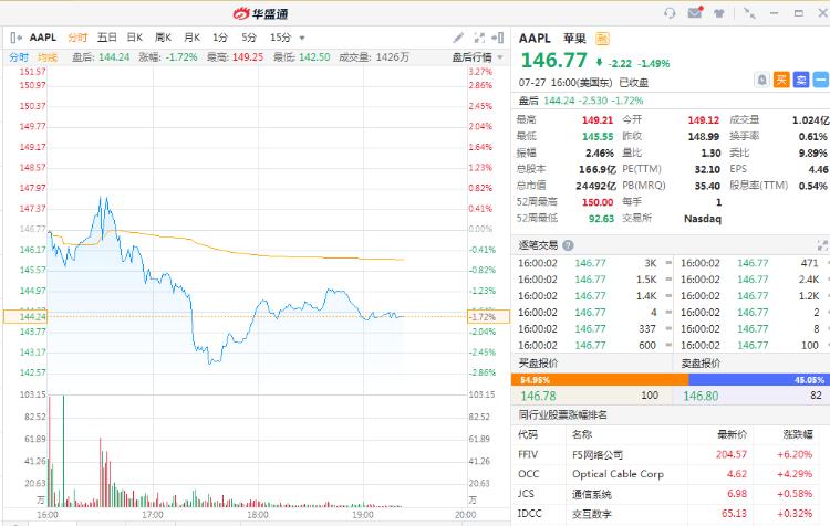 苹果、谷歌、微软财报强劲,盘后股价涨跌不一