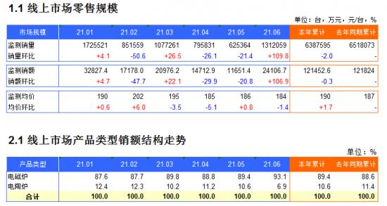 2021年1-6月电磁炉电商月度监测数据