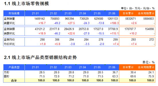 2021年1-6月电压力锅电商月度监测数据