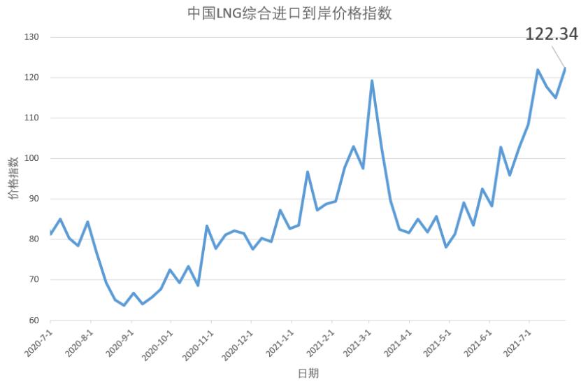 7月19日-25日中国LNG综合进口到岸价格指数为122.34点