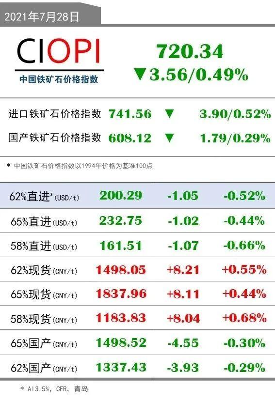 7月28日OPI 62%直进:200.29(-1.05/-0.52%)