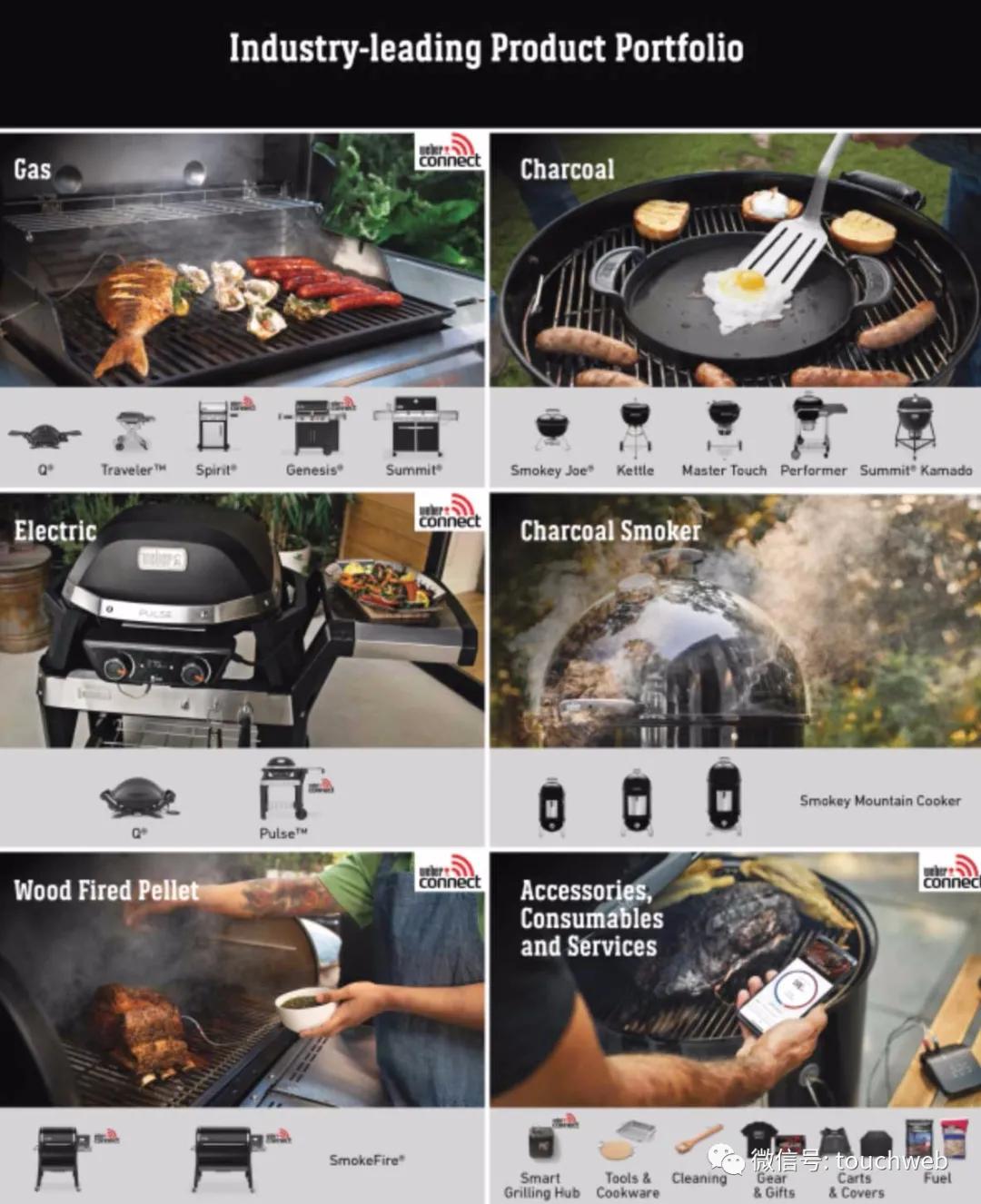 烧烤用品生产商Weber冲刺美股:拟募资8亿美元