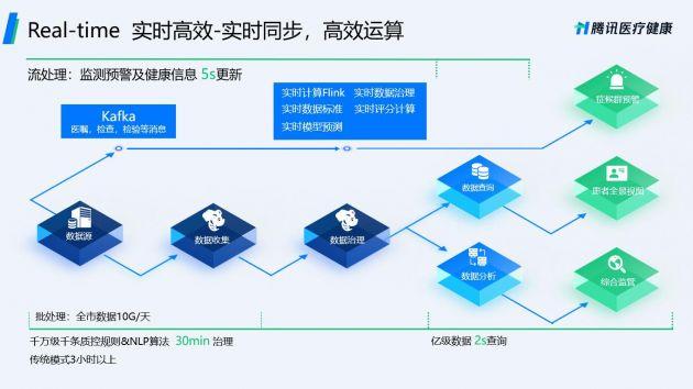 腾讯发布全新智慧医疗数据中台