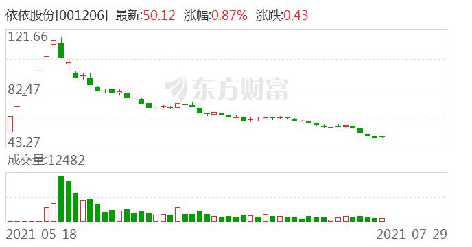 依依股份:目前公司有通过京东、天猫、拼多多等电商渠道进行销售