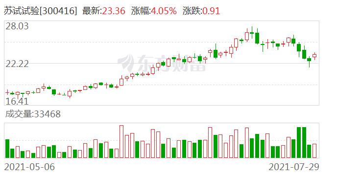 国联证券首次给予苏试试验买入评级 目标价29.25元