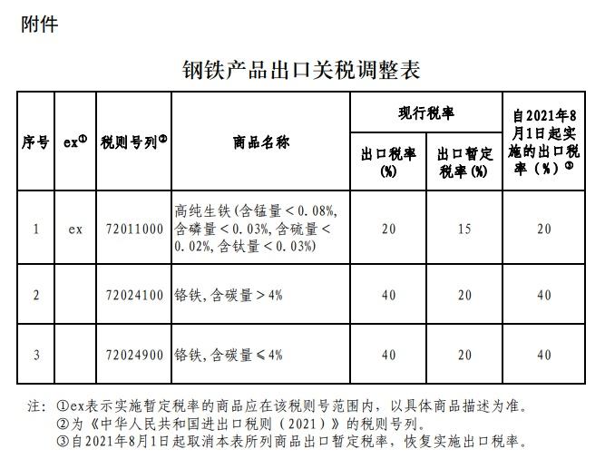 适当提高铬铁、高纯生铁出口关税至40%、20%