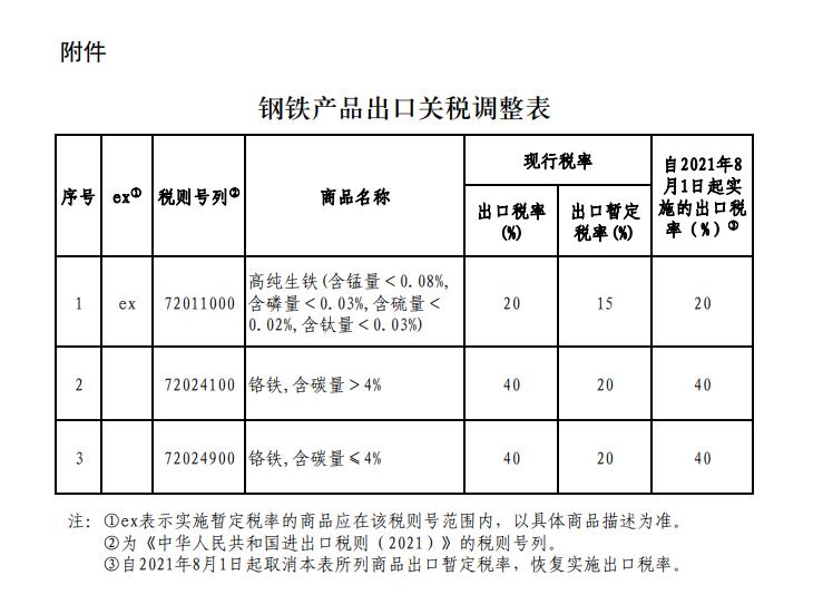 国务院关税税则委员会:8月1日起我国进一步调整部分钢铁产品出口关税