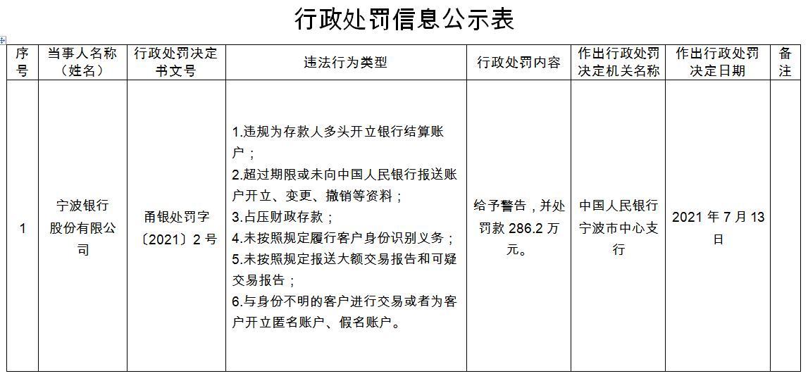 """宁波银行因占压财政存款等""""六宗罪""""被罚286.2万"""