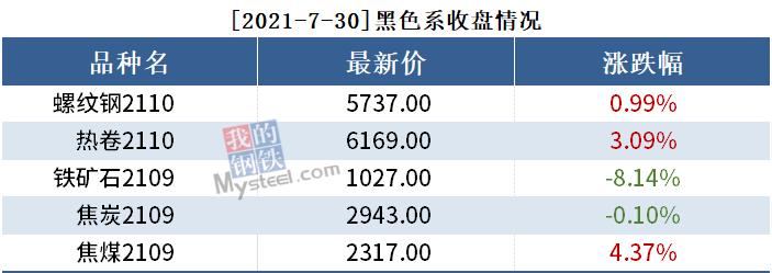 黑色持仓日报丨铁矿石跌8.14%,国泰君安增持9千手螺纹钢空单