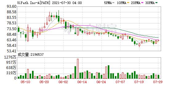 ARK基金于7月29日买入UiPath(PATH.O)等股