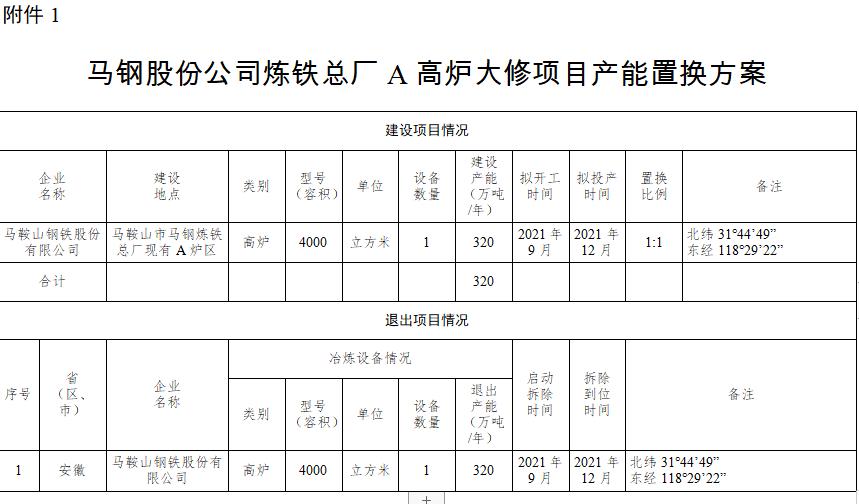 关于马鞍山钢铁股份有限公司炼铁总厂A、B高炉大修项目产能置换方案的公告