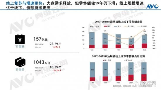 2021年H1中国烟灶市场总结报告