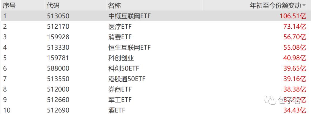 """""""从ETF份额变化,机构资金在买什么,卖什么?"""