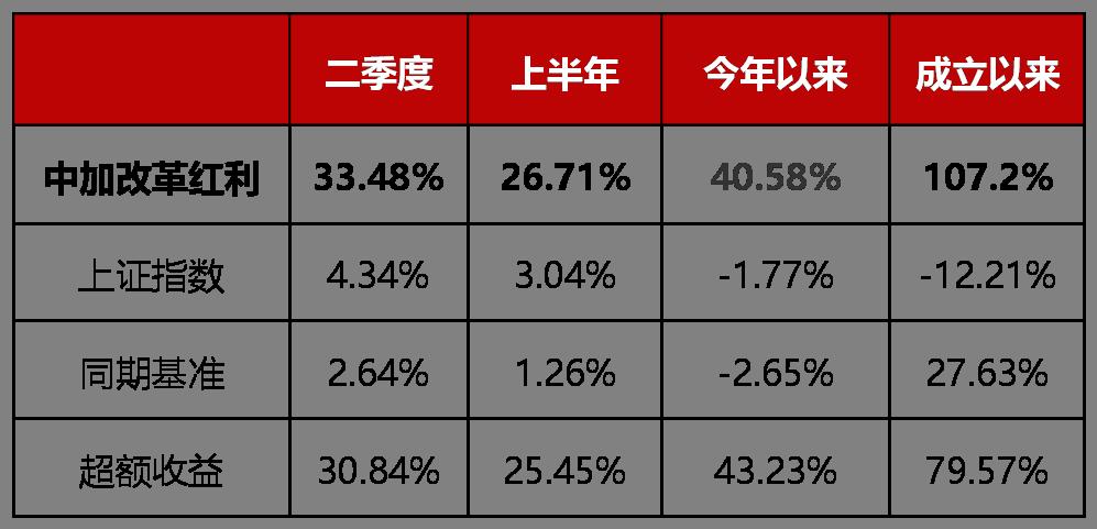 """中加基金王梁复盘:今年收益超40%,现在上车""""泛科技""""是否会坐过山车?"""